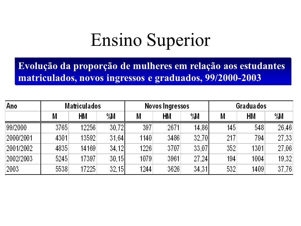 Ensino Superior Evolução da proporção de mulheres em relação aos estudantes matriculados, novos ingressos e graduados, 99/2000-2003.