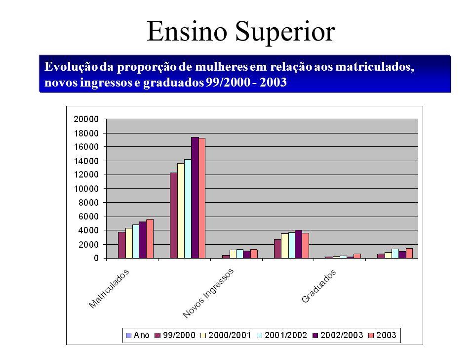 Ensino Superior Evolução da proporção de mulheres em relação aos matriculados, novos ingressos e graduados 99/2000 - 2003.