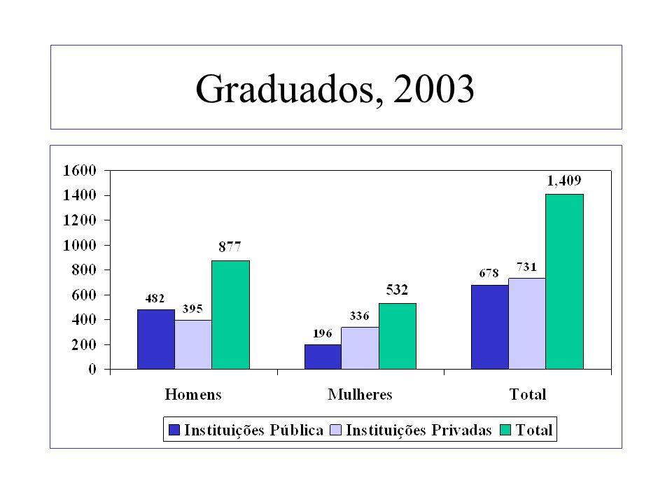 Graduados, 2003