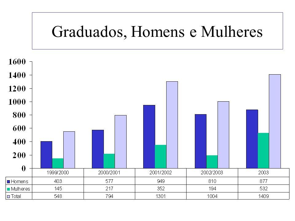 Graduados, Homens e Mulheres