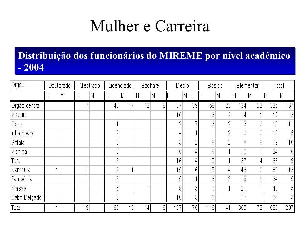 Mulher e Carreira Distribuição dos funcionários do MIREME por nível académico - 2004