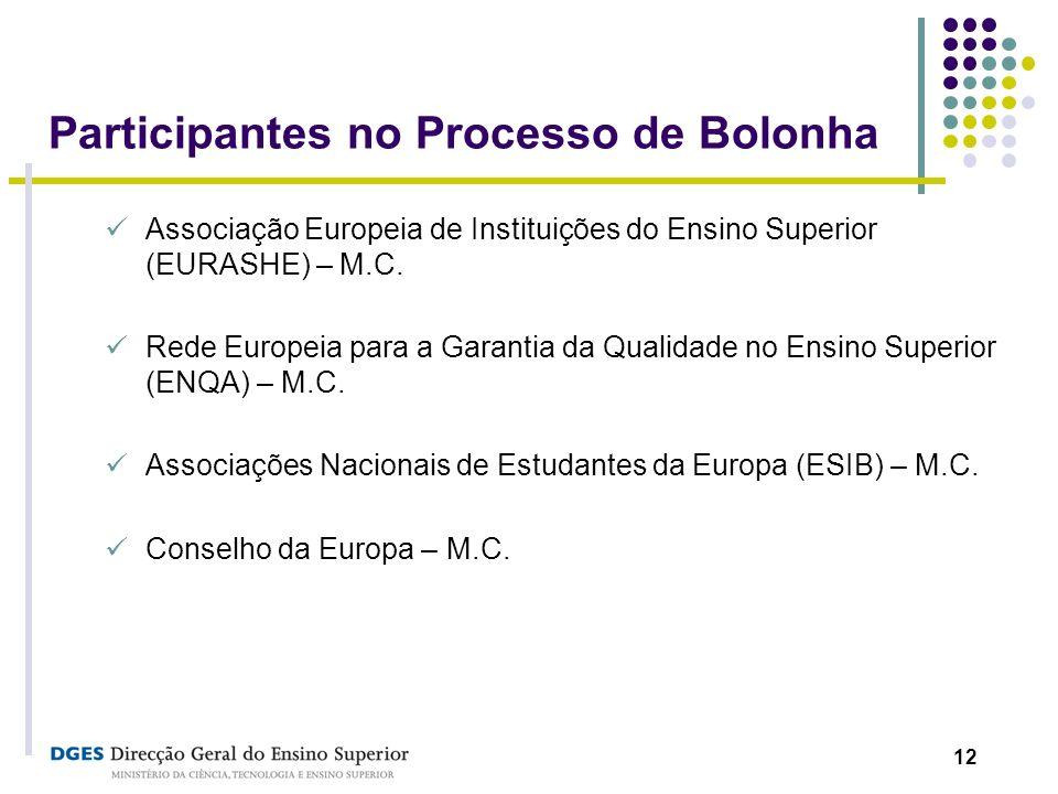 Participantes no Processo de Bolonha