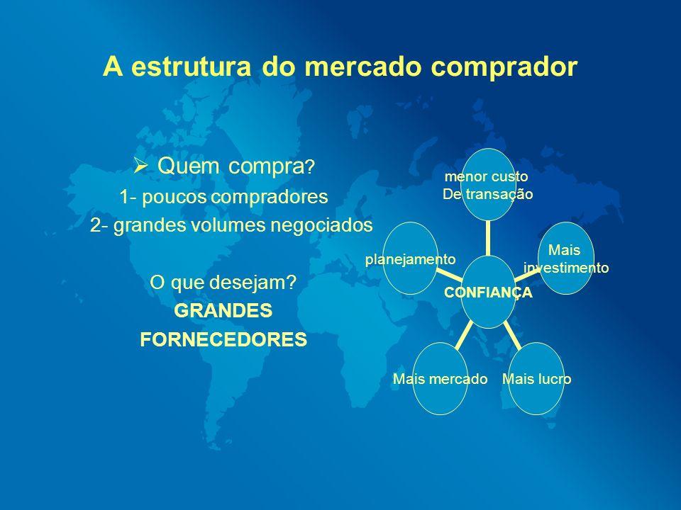 A estrutura do mercado comprador