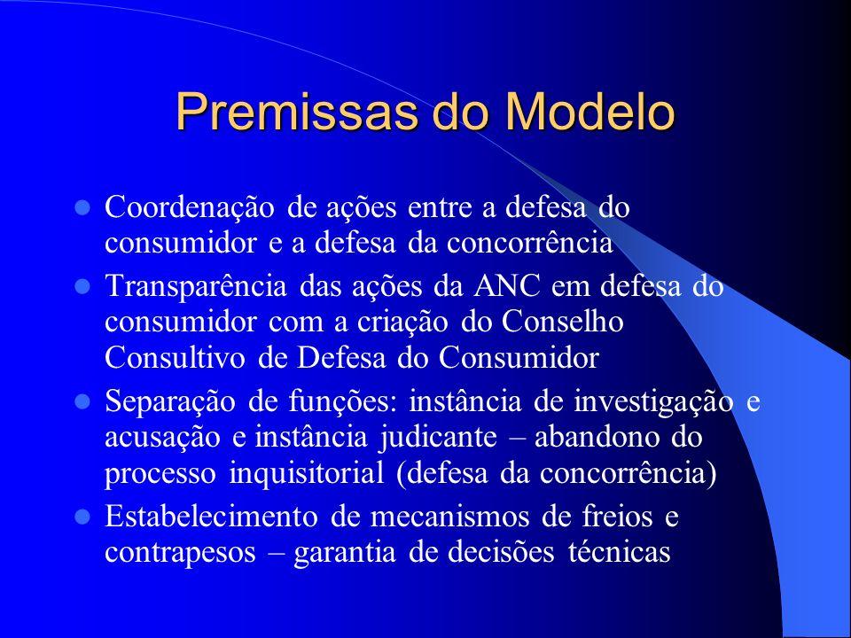 Premissas do Modelo Coordenação de ações entre a defesa do consumidor e a defesa da concorrência.