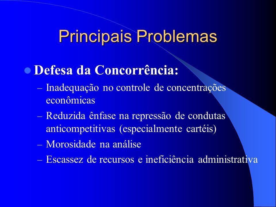 Principais Problemas Defesa da Concorrência: