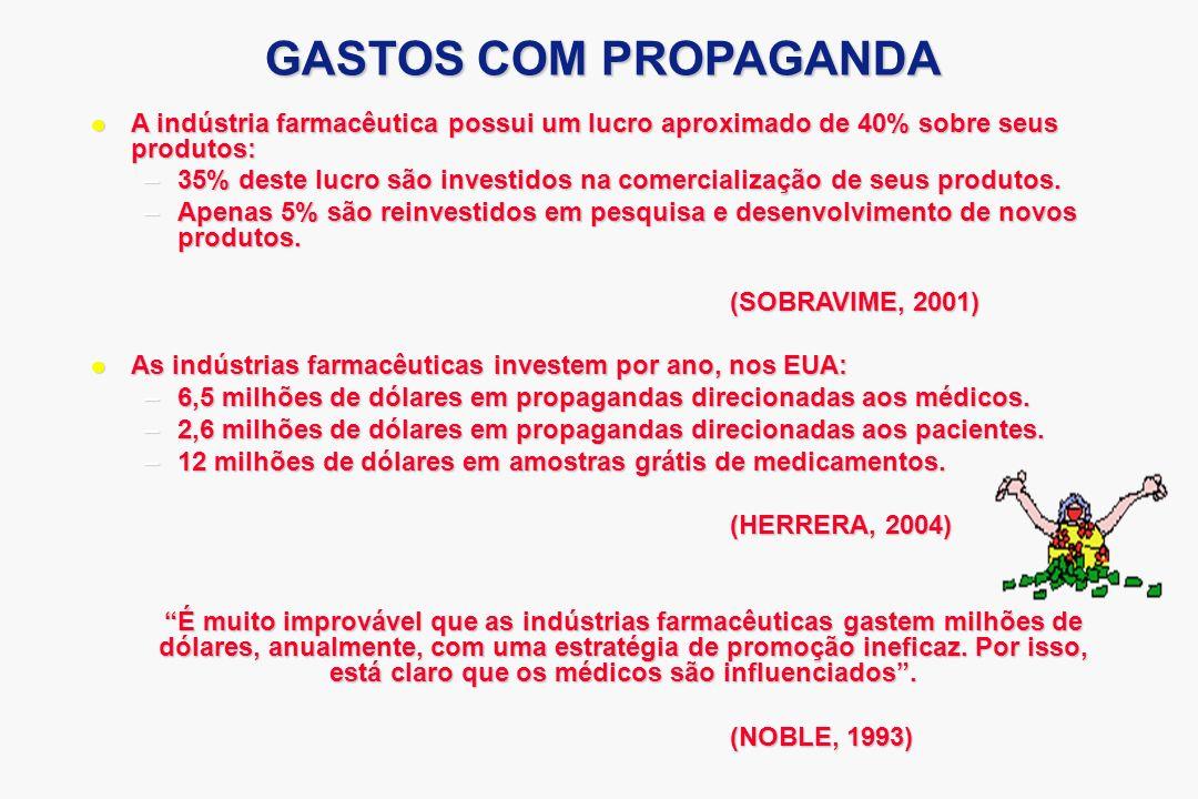 GASTOS COM PROPAGANDA A indústria farmacêutica possui um lucro aproximado de 40% sobre seus produtos: