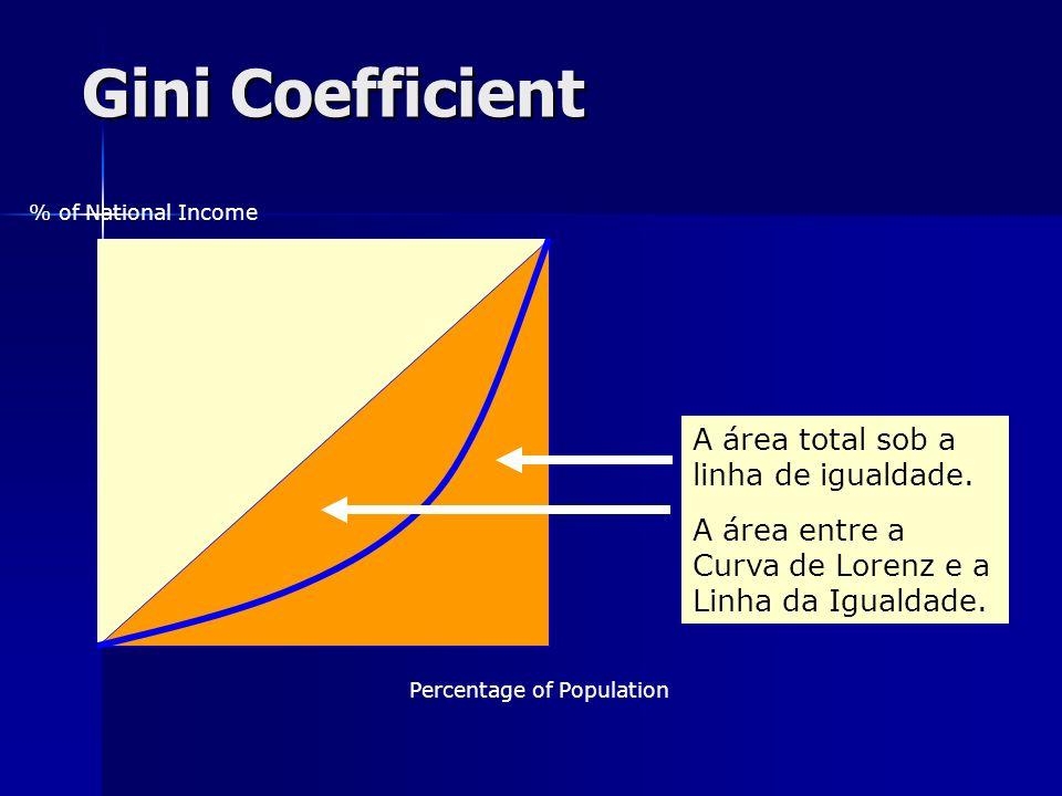 Gini Coefficient A área total sob a linha de igualdade.
