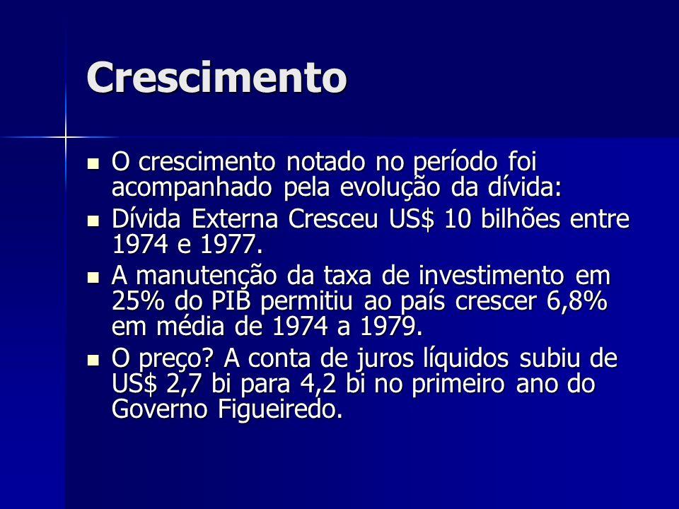 Crescimento O crescimento notado no período foi acompanhado pela evolução da dívida: Dívida Externa Cresceu US$ 10 bilhões entre 1974 e 1977.