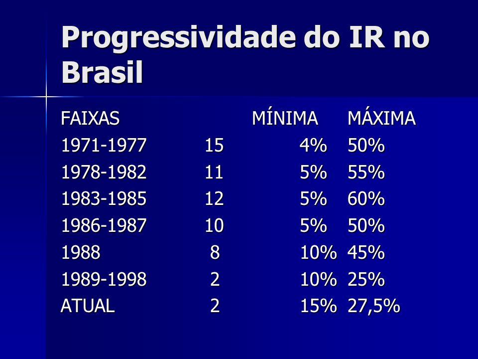 Progressividade do IR no Brasil