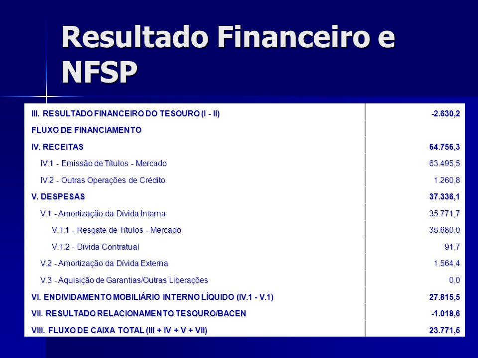 Resultado Financeiro e NFSP