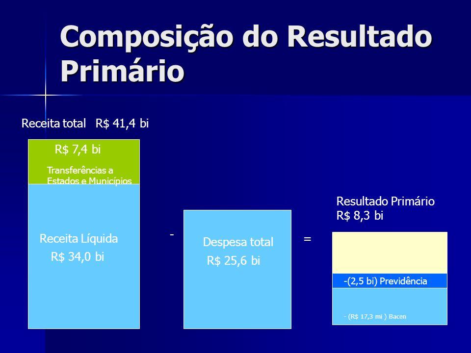 Composição do Resultado Primário