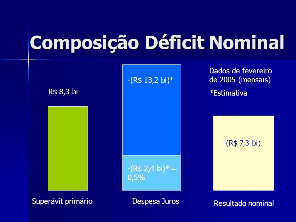 Composição Déficit Nominal