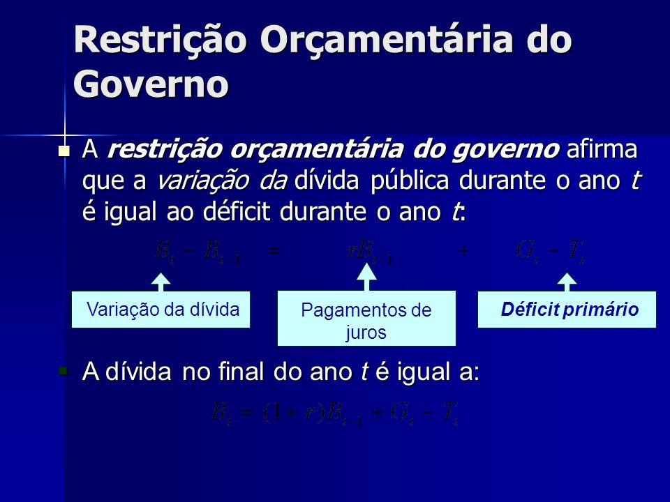Restrição Orçamentária do Governo