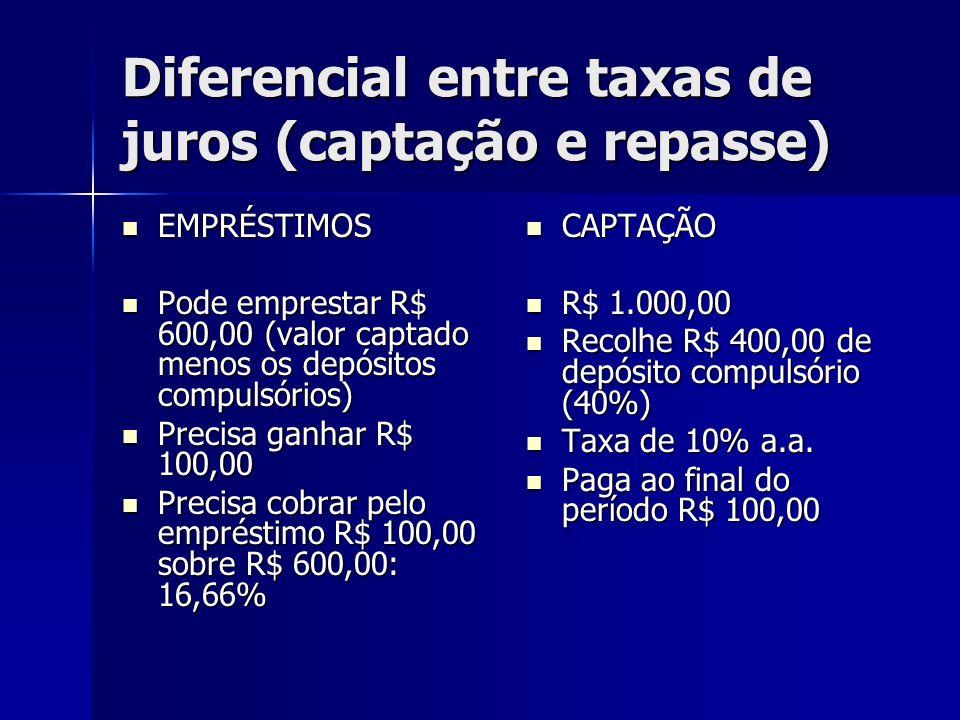 Diferencial entre taxas de juros (captação e repasse)