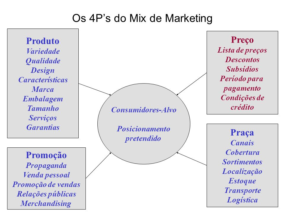 Os 4P's do Mix de Marketing