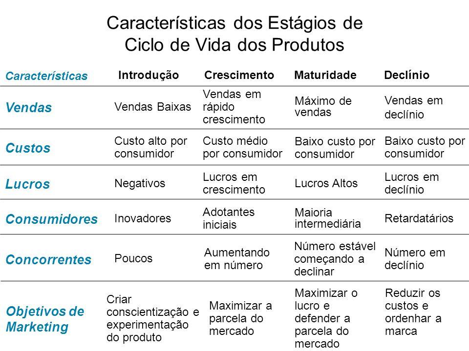 Características dos Estágios de Ciclo de Vida dos Produtos