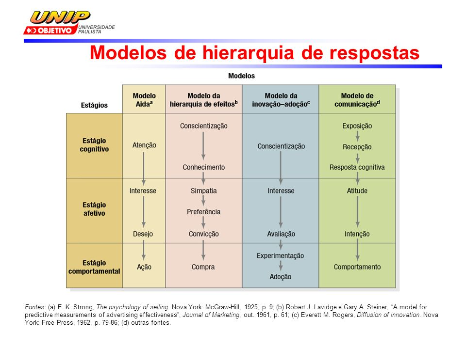 Modelos de hierarquia de respostas