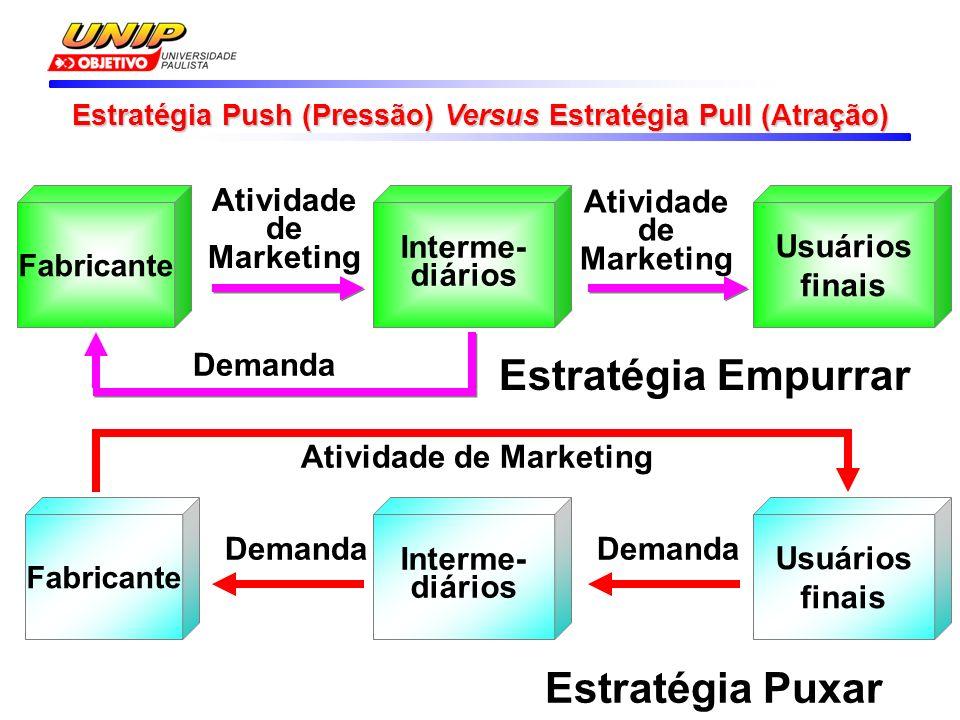 Estratégia Push (Pressão) Versus Estratégia Pull (Atração)