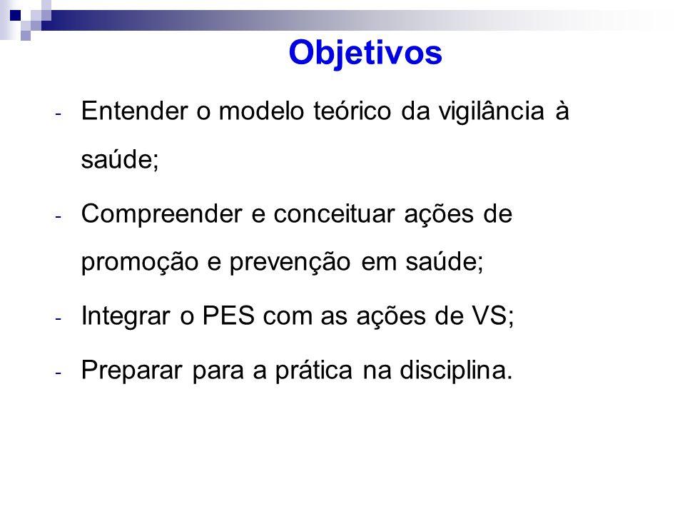 Objetivos Entender o modelo teórico da vigilância à saúde;