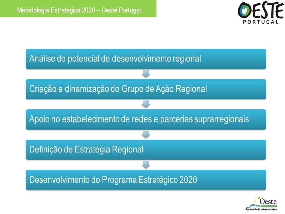 Análise do potencial de desenvolvimento regional