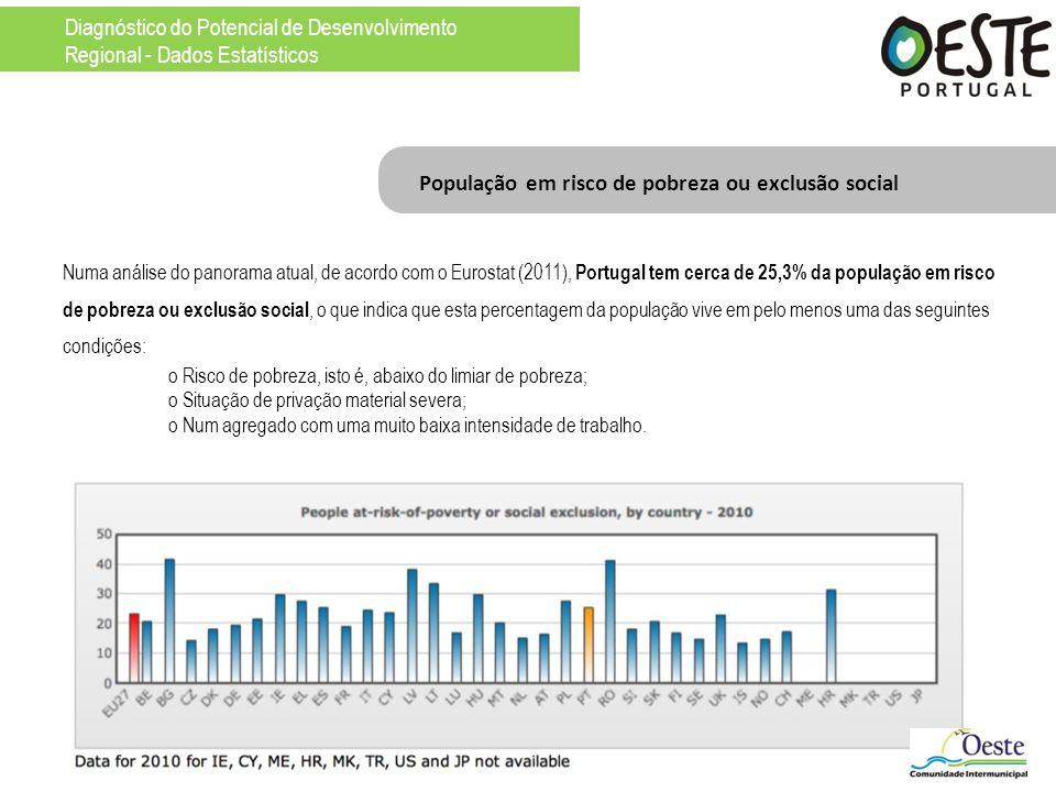 População em risco de pobreza ou exclusão social