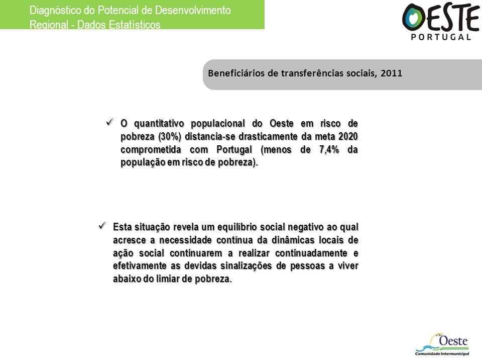 Diagnóstico do Potencial de Desenvolvimento Regional - Dados Estatísticos