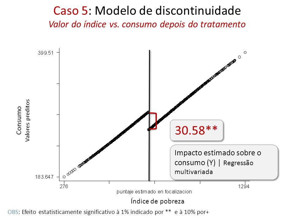 Caso 5: Modelo de discontinuidade Valor do índice vs