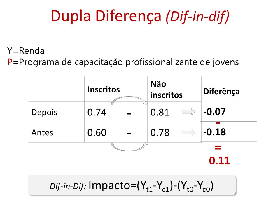 Dupla Diferença (Dif-in-dif)
