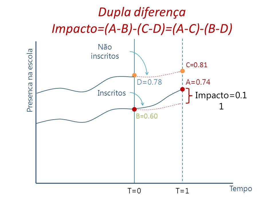Dupla diferença Impacto=(A-B)-(C-D)=(A-C)-(B-D)