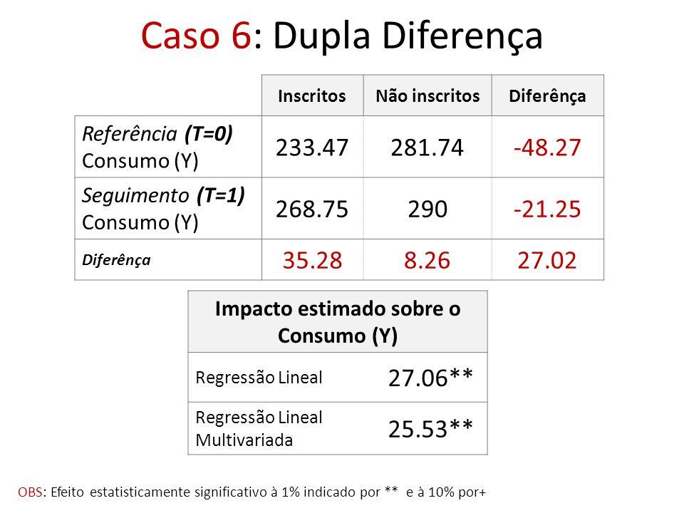 Impacto estimado sobre o Consumo (Y)