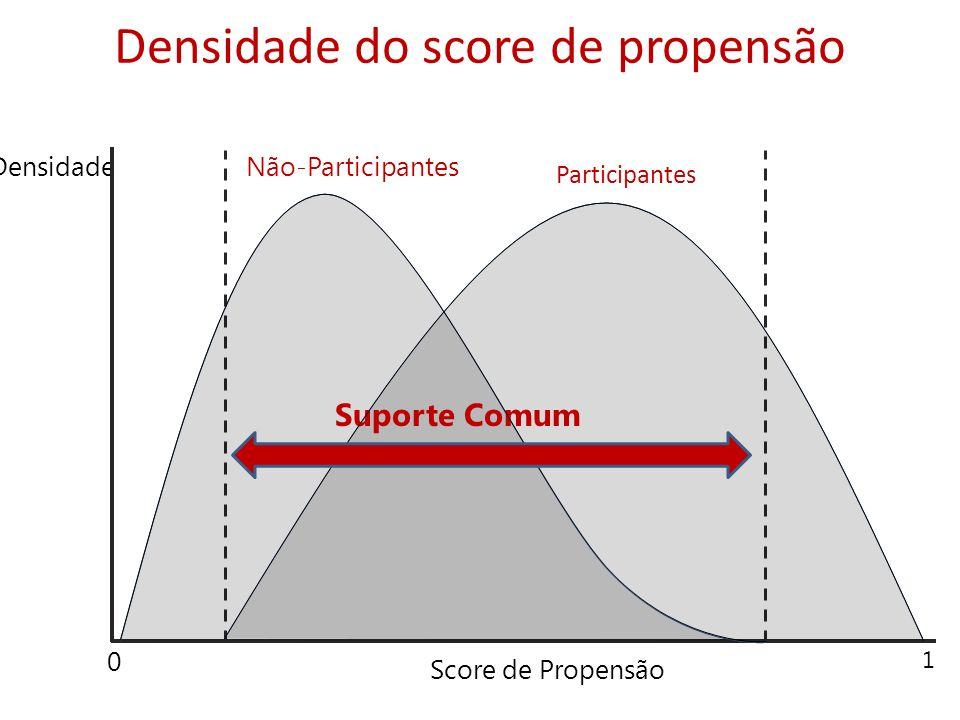 Densidade do score de propensão