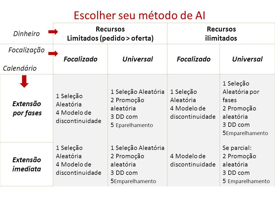 Escolher seu método de AI