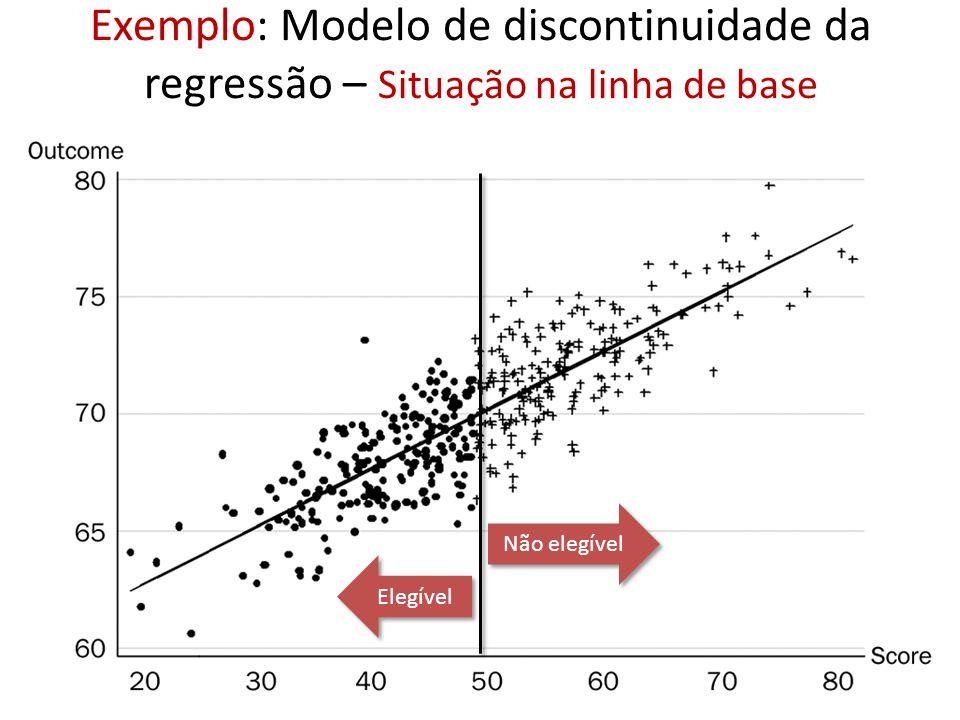 Exemplo: Modelo de discontinuidade da regressão – Situação na linha de base