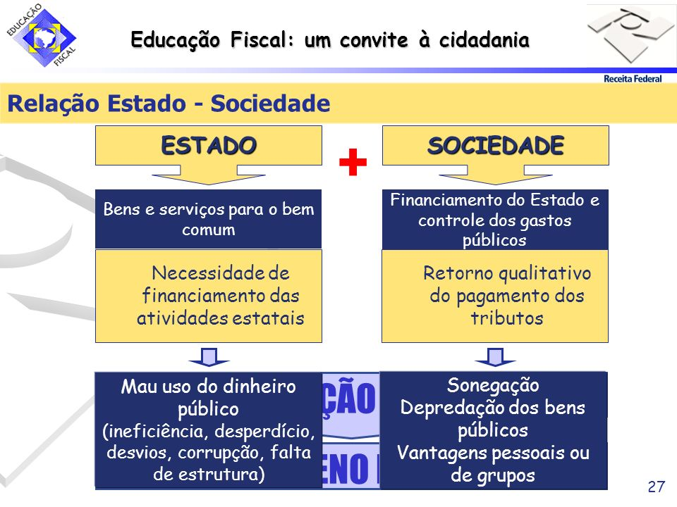 Relação Estado - Sociedade