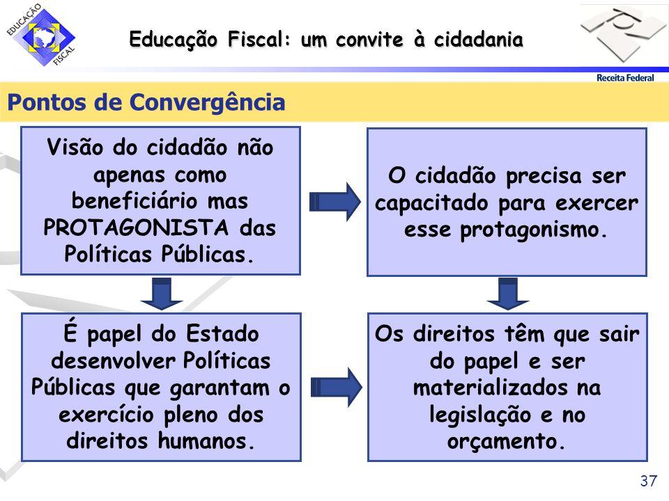 Pontos de Convergência