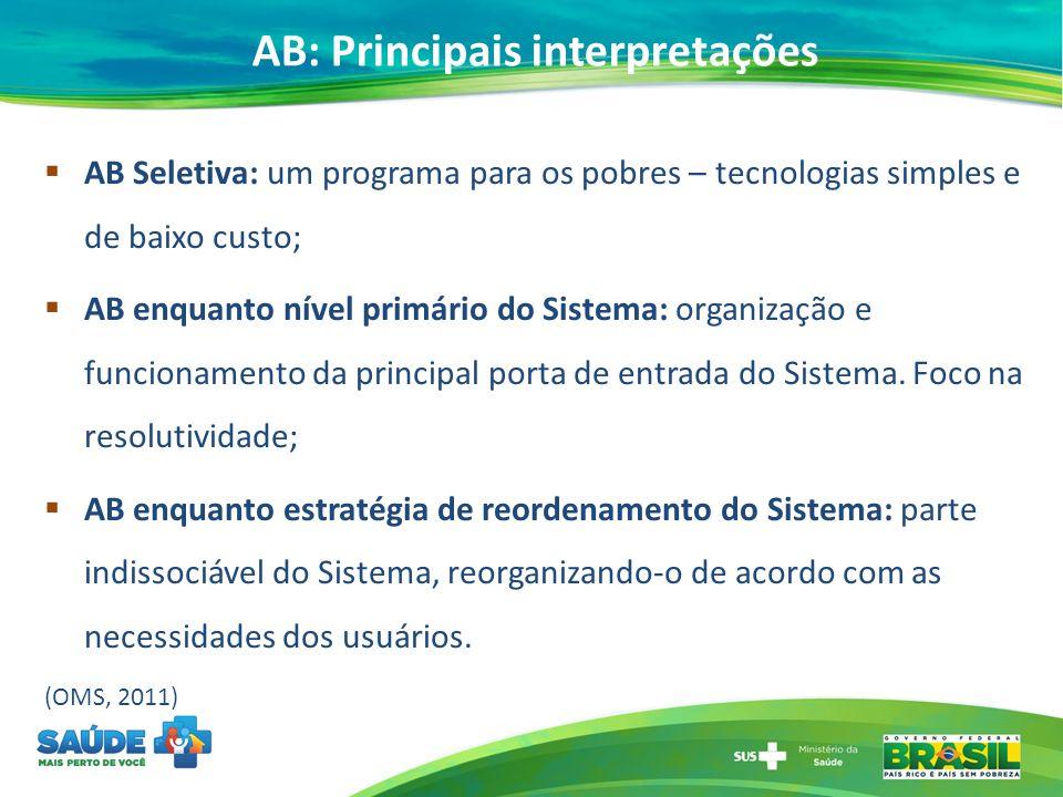 AB: Principais interpretações