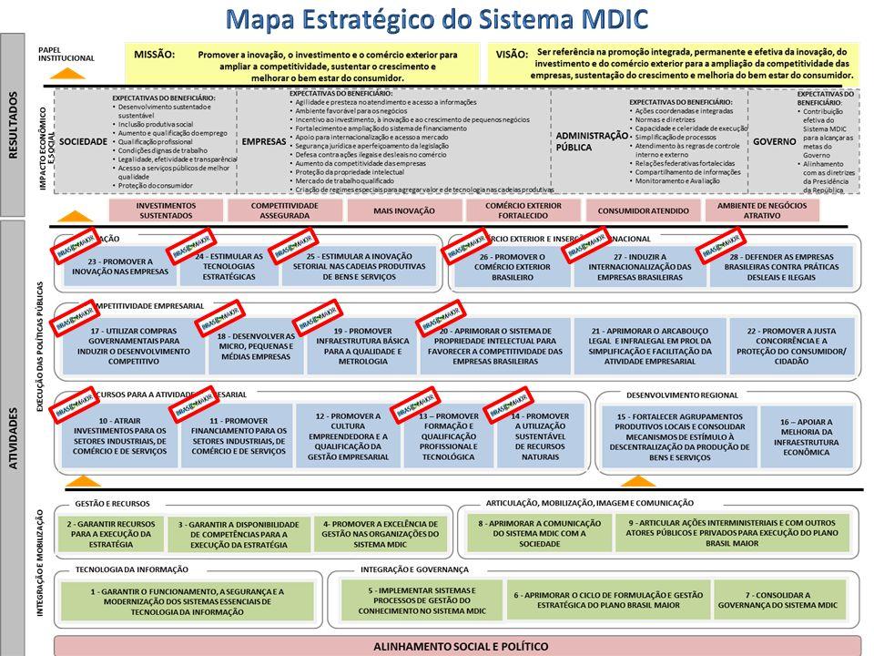 Mapa Estratégico do Sistema MDIC