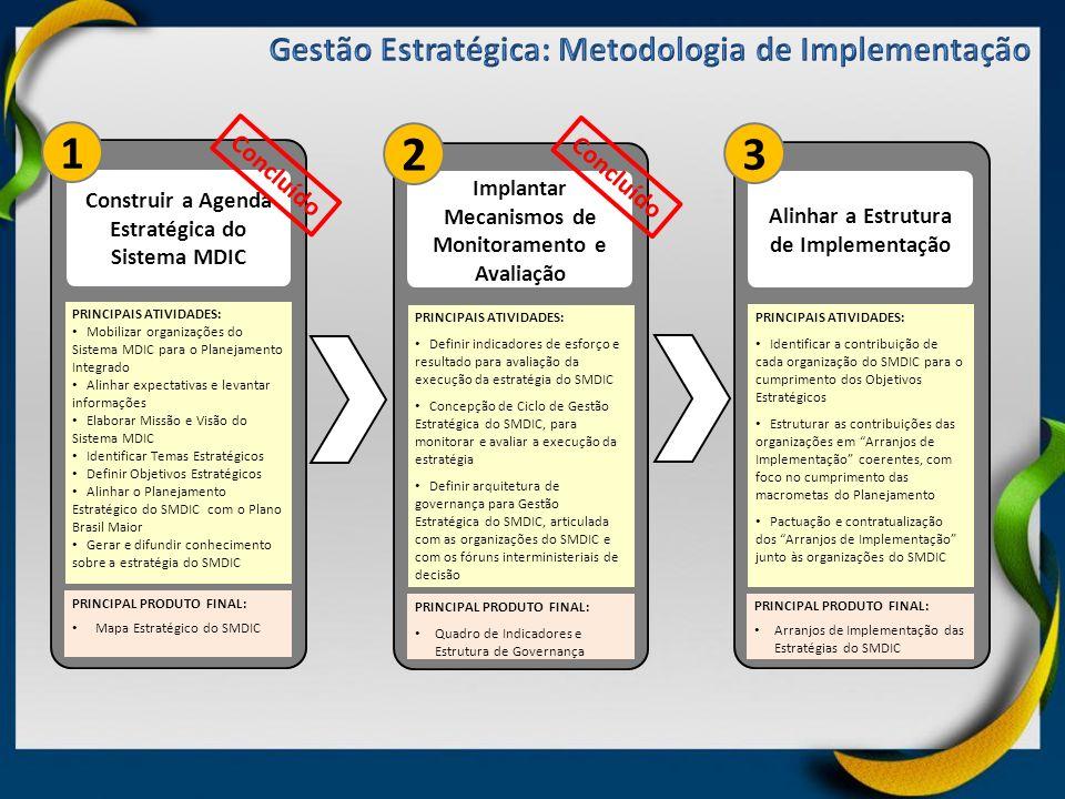 2 1 3 Gestão Estratégica: Metodologia de Implementação Concluído