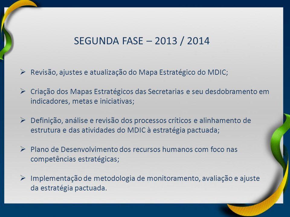 SEGUNDA FASE – 2013 / 2014 Revisão, ajustes e atualização do Mapa Estratégico do MDIC;