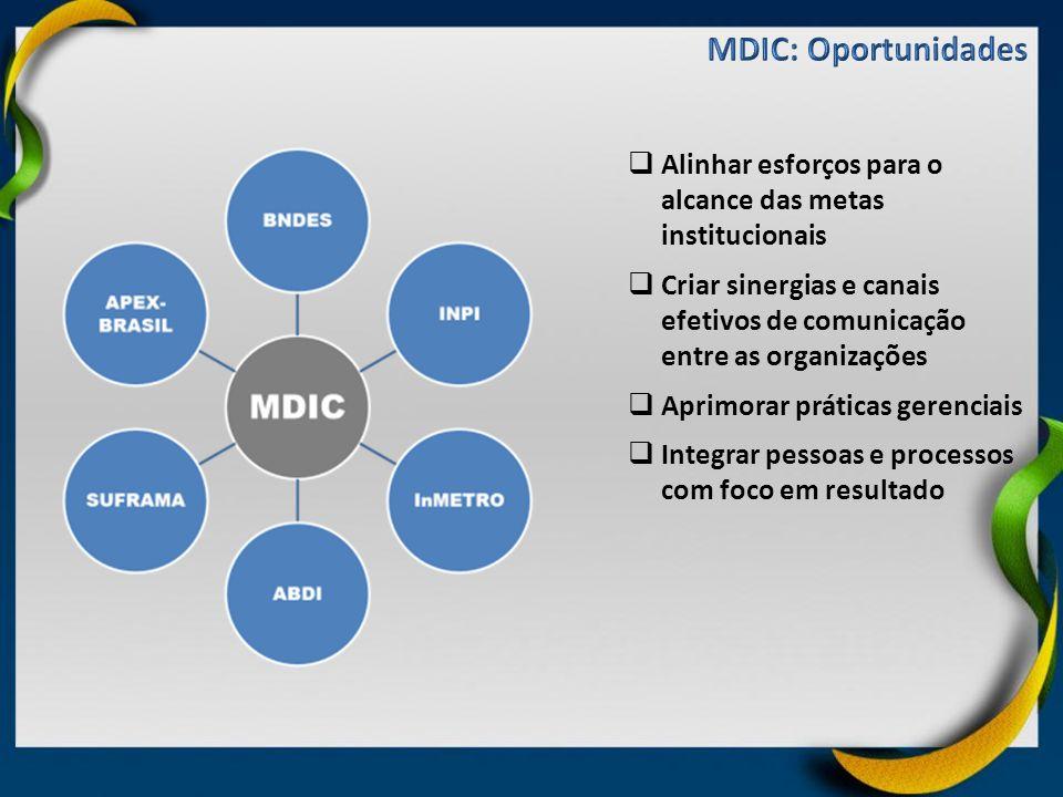 MDIC: Oportunidades Alinhar esforços para o alcance das metas institucionais. Criar sinergias e canais efetivos de comunicação entre as organizações.