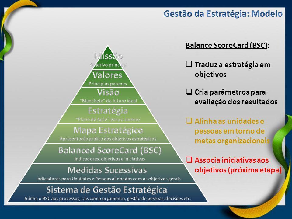 Gestão da Estratégia: Modelo