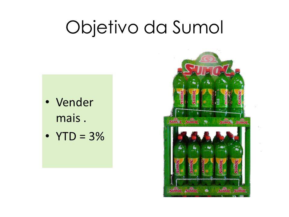Objetivo da Sumol Vender mais . YTD = 3%