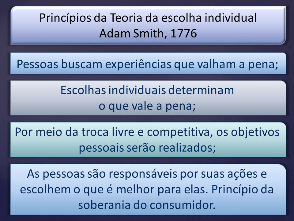 Princípios da Teoria da escolha individual Adam Smith, 1776