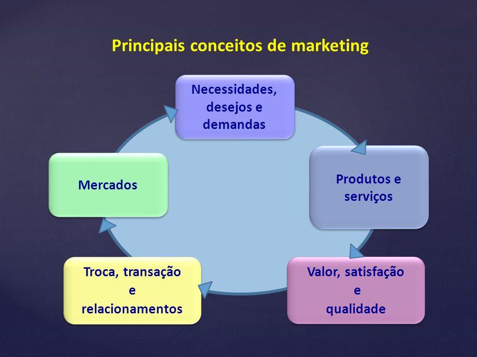 Principais conceitos de marketing Necessidades, desejos e demandas