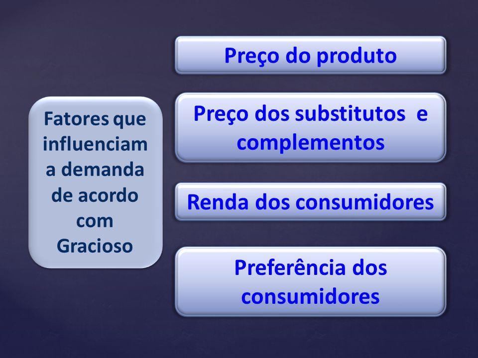 Preço dos substitutos e complementos