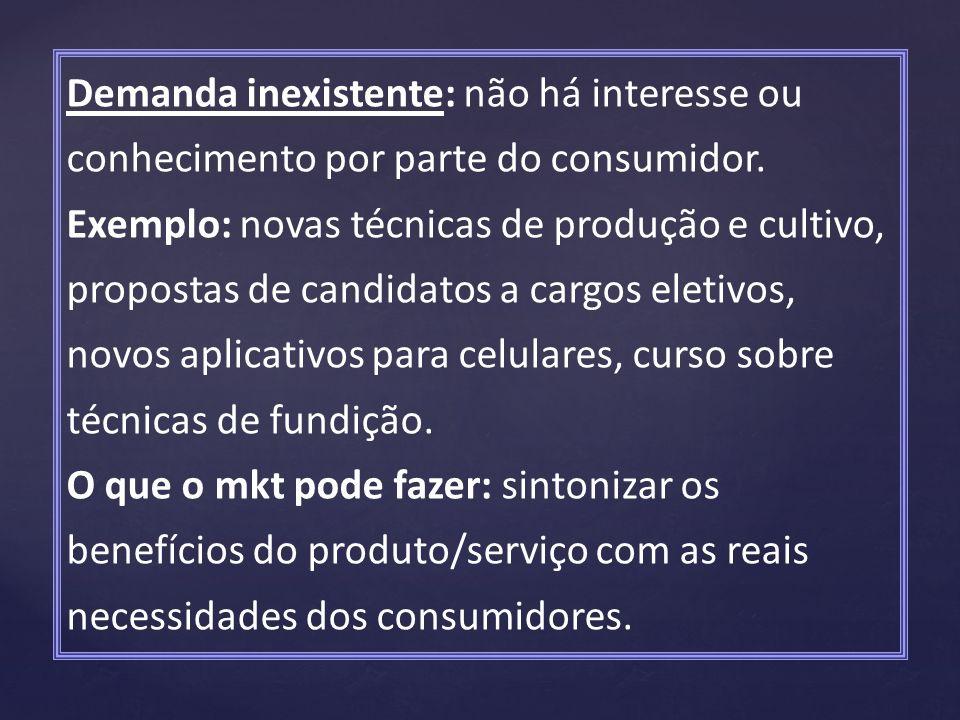Demanda inexistente: não há interesse ou conhecimento por parte do consumidor.
