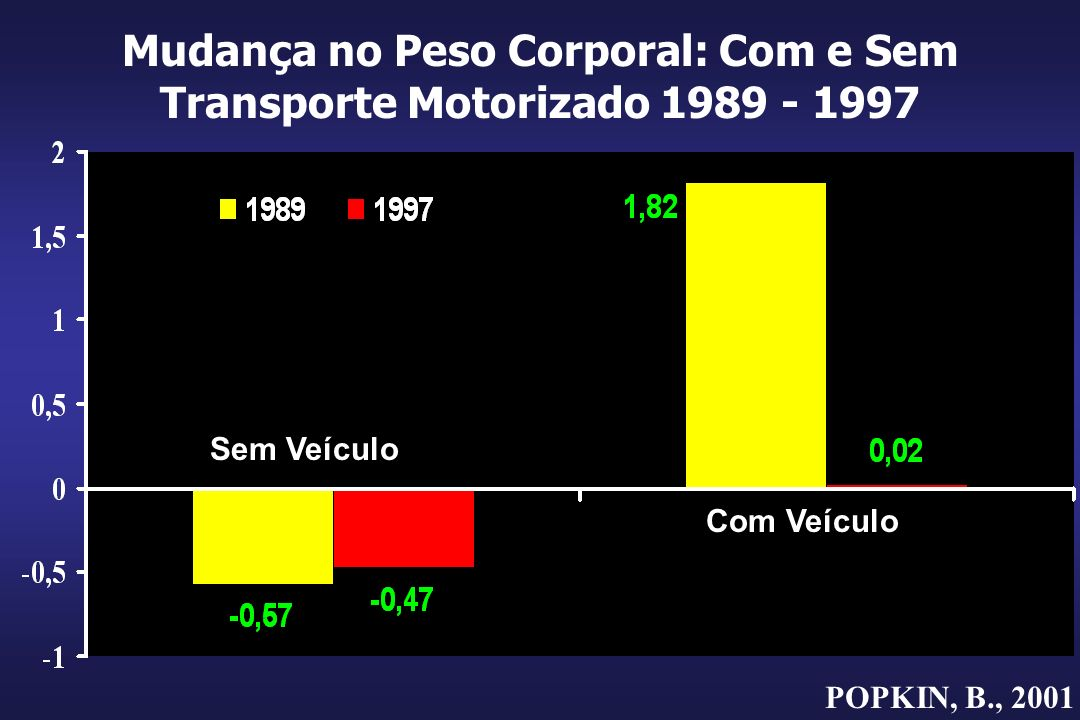Mudança no Peso Corporal: Com e Sem Transporte Motorizado 1989 - 1997