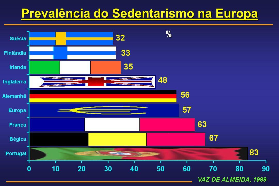 Prevalência do Sedentarismo na Europa