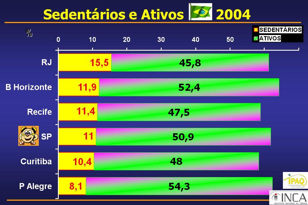 Sedentários e Ativos 2004 %