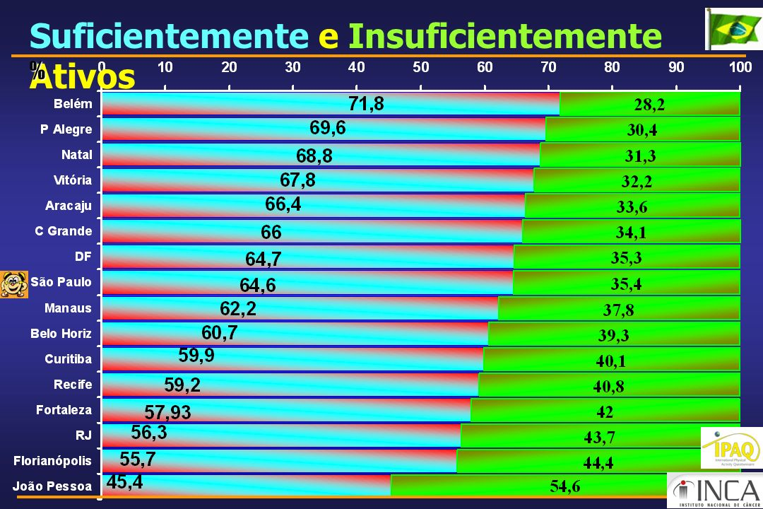 Suficientemente e Insuficientemente Ativos